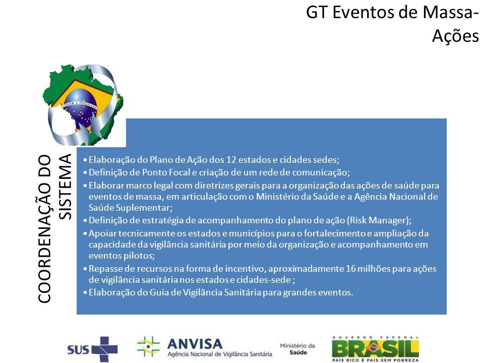 GT Eventos de Massa- Ações COORDENAÇÃO DO SISTEMA Elaboração do Plano de Ação dos 12 estados e cidades sedes; Definição de Ponto Focal e criação de um