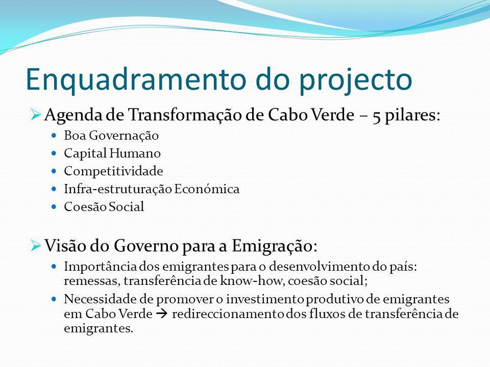 Enquadramento do projecto Agenda de Transformação de Cabo Verde – 5 pilares: Boa Governação Capital Humano Competitividade Infra-estruturação Económic