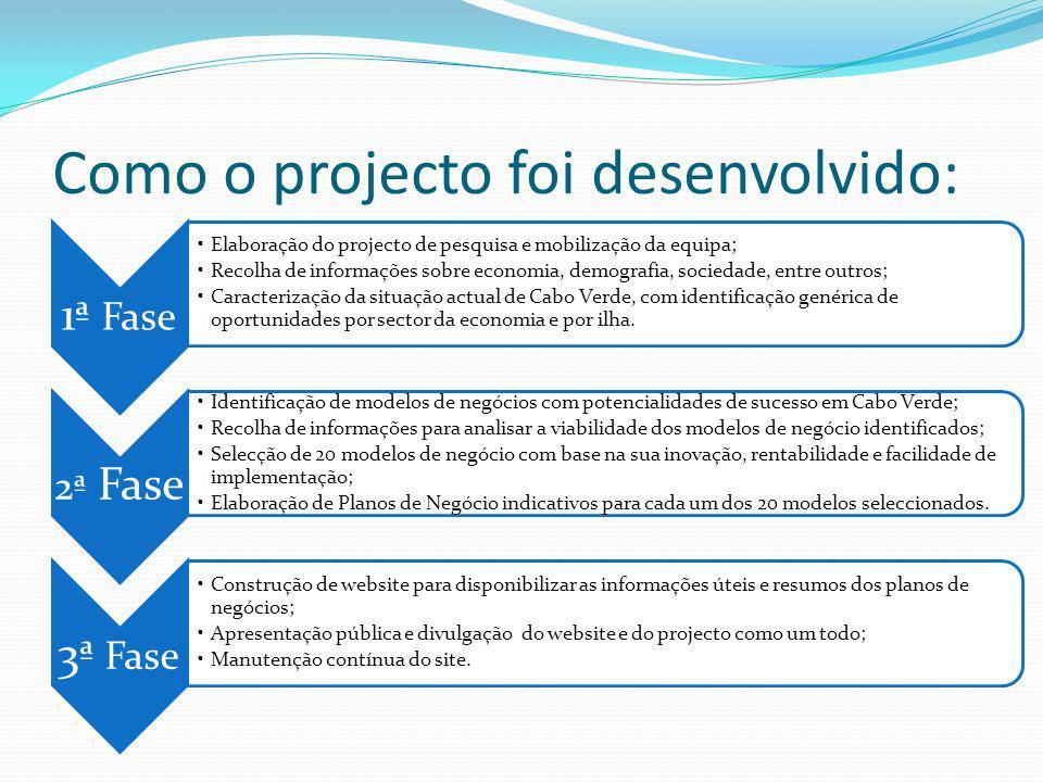 Como o projecto foi desenvolvido: 1ª Fase Elaboração do projecto de pesquisa e mobilização da equipa; Recolha de informações sobre economia, demografi