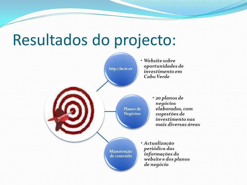 Resultados do projecto: http://ie.ic.cv Website sobre oportunidades de investimento em Cabo Verde Planos de Negócios 20 planos de negócios elaborados,