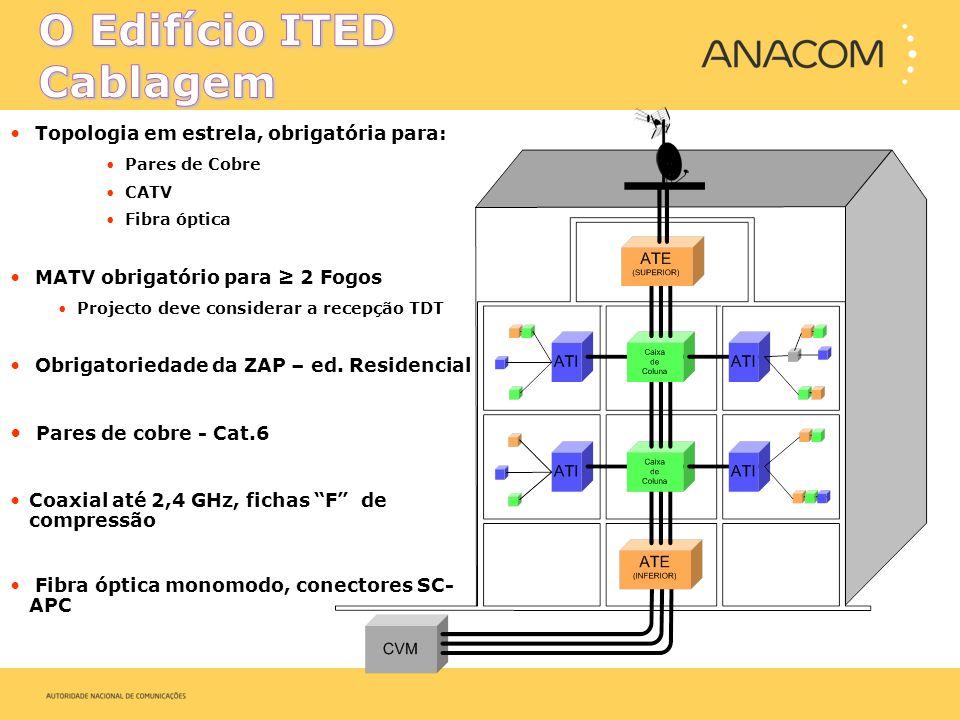 Direcção de Fiscalização info@anacom.pt www.anacom.pt Direcção de Fiscalização info@anacom.pt www.anacom.pt Jorge Martins