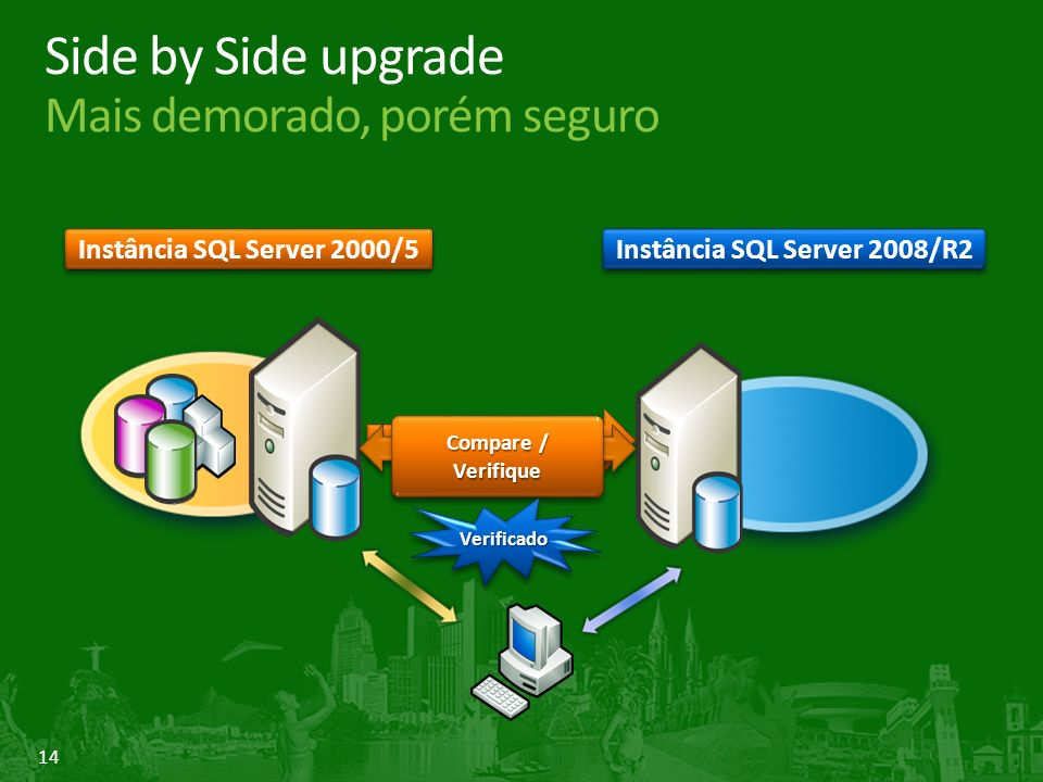 14 Instância SQL Server 2000/5 Instância SQL Server 2008/R2 Compare / Verifique Verificado Verificado Side by Side upgrade Mais demorado, porém seguro