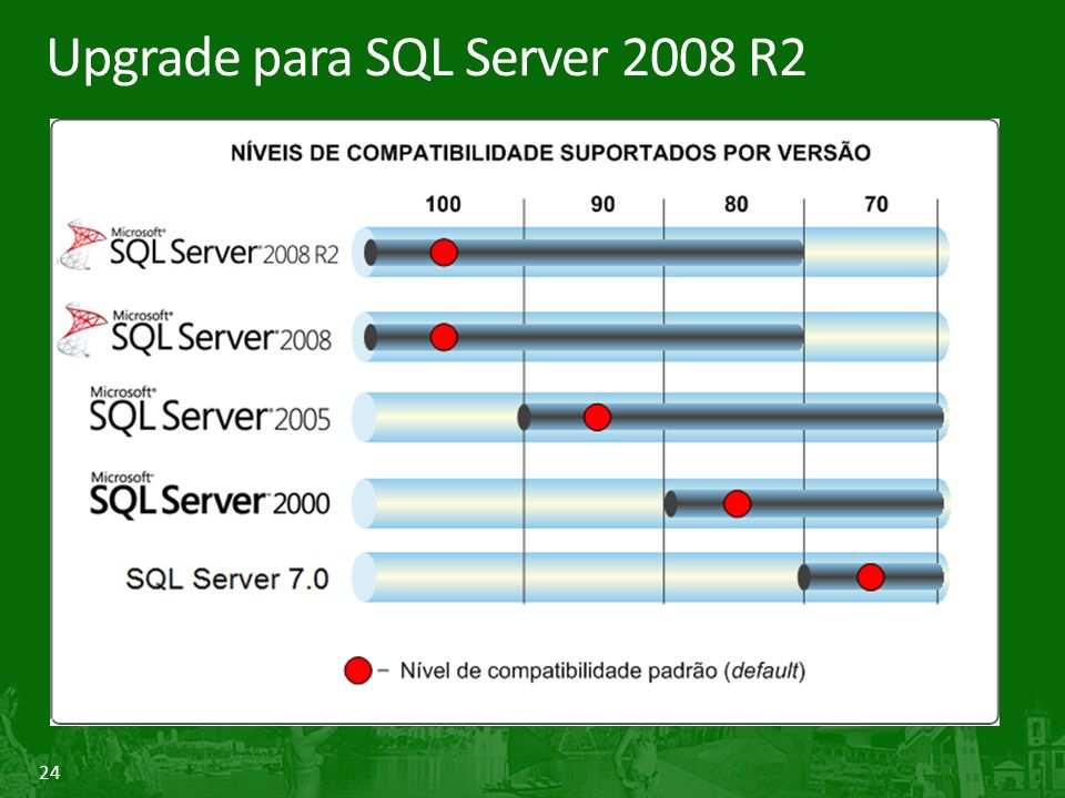 24 Upgrade para SQL Server 2008 R2