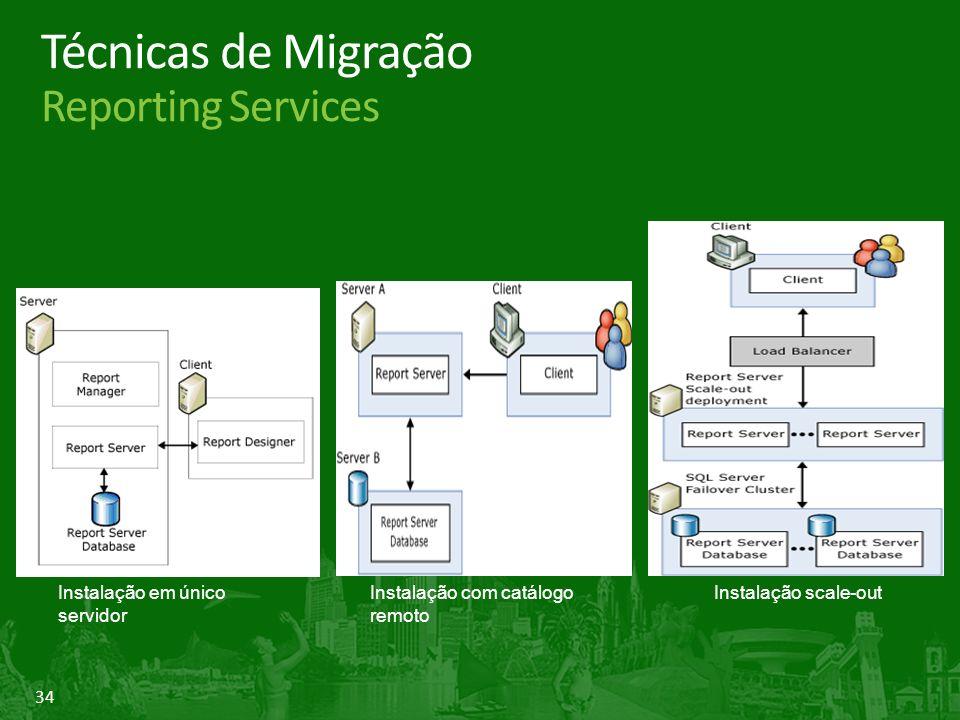 34 Instalação scale-out Instalação com catálogo remoto Instalação em único servidor Técnicas de Migração Reporting Services