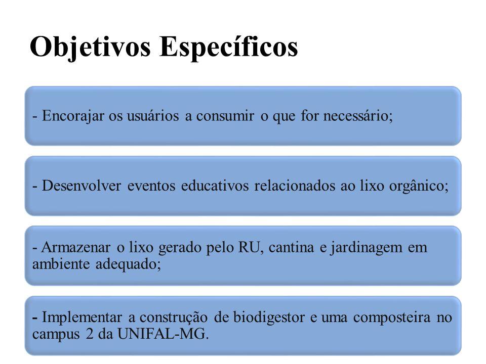 Objetivos Específicos - Encorajar os usuários a consumir o que for necessário;- Desenvolver eventos educativos relacionados ao lixo orgânico; - Armaze