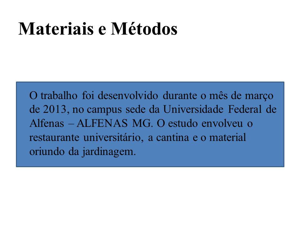Materiais e Métodos O trabalho foi desenvolvido durante o mês de março de 2013, no campus sede da Universidade Federal de Alfenas – ALFENAS MG. O estu
