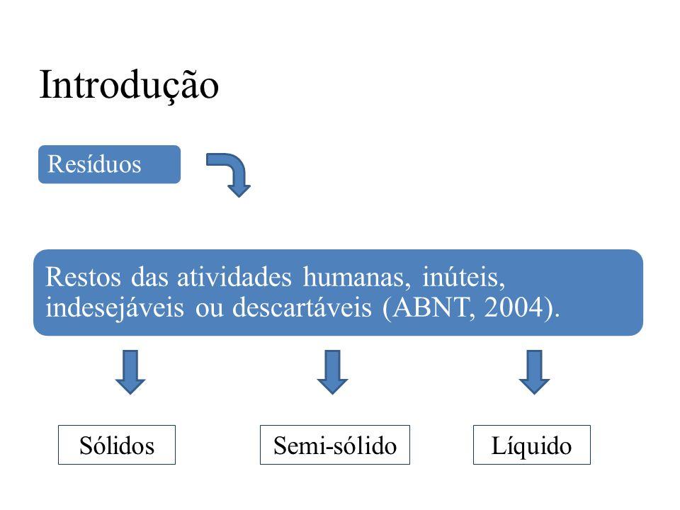 Introdução Resíduos Restos das atividades humanas, inúteis, indesejáveis ou descartáveis (ABNT, 2004). SólidosSemi-sólidoLíquido