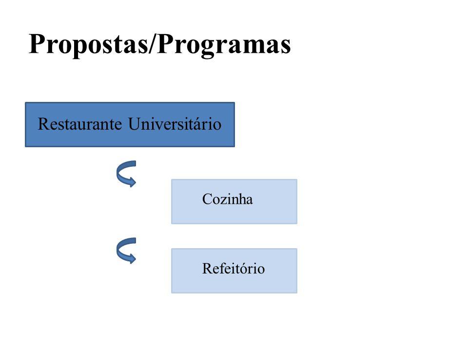 Propostas/Programas Restaurante Universitário Cozinha Refeitório