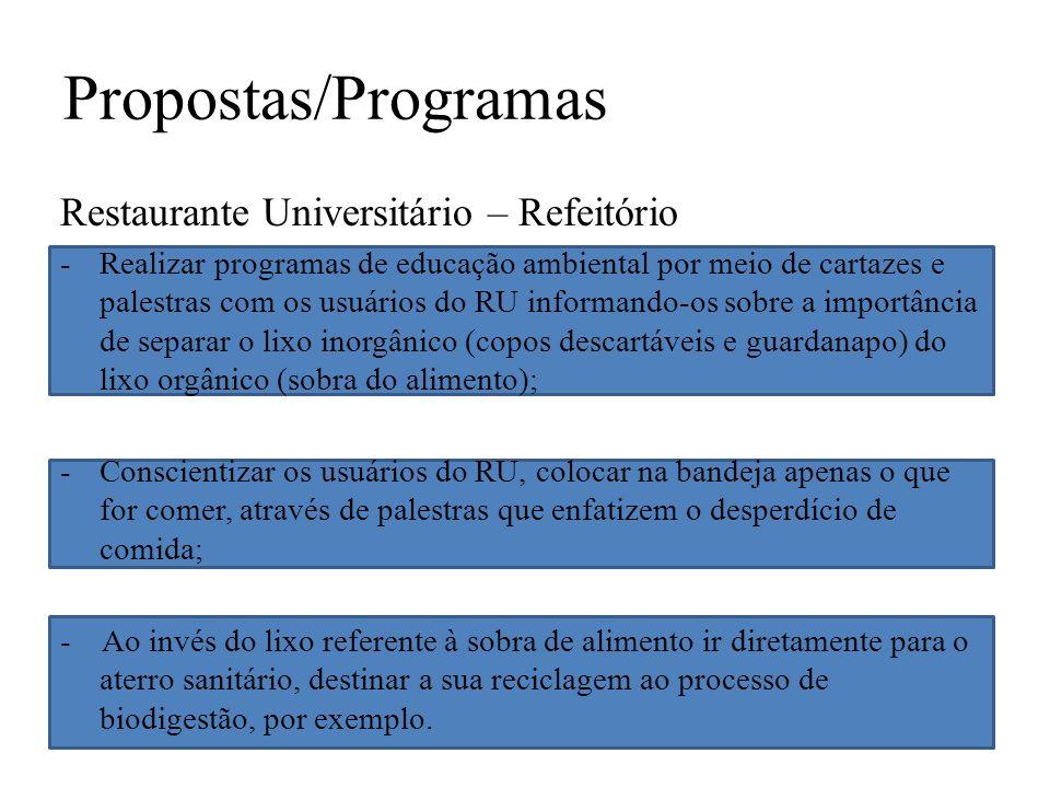 Propostas/Programas Restaurante Universitário – Refeitório -Realizar programas de educação ambiental por meio de cartazes e palestras com os usuários