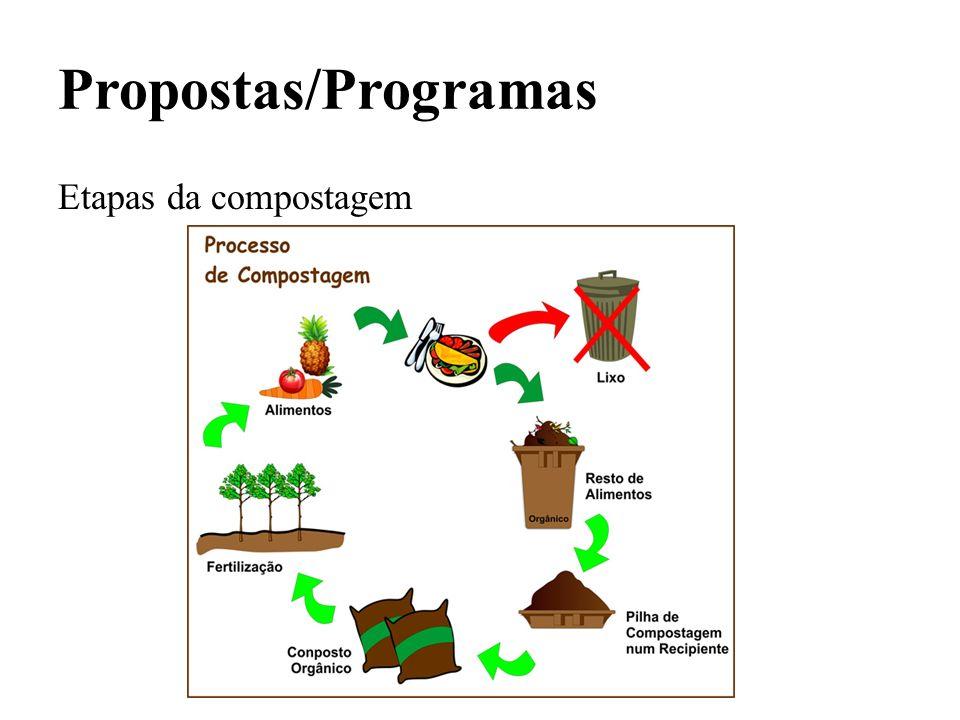 Propostas/Programas Etapas da compostagem