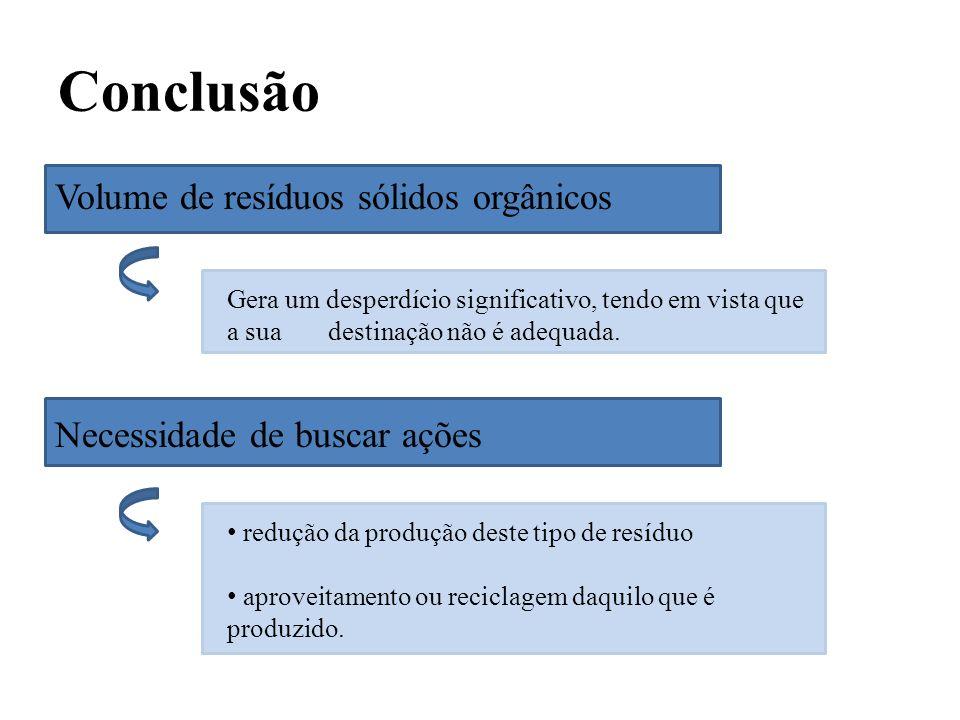 Conclusão Volume de resíduos sólidos orgânicos Necessidade de buscar ações Gera um desperdício significativo, tendo em vista que a sua destinação não