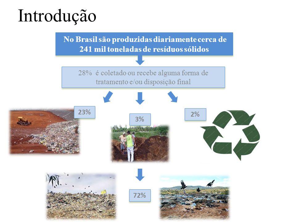 Introdução No Brasil são produzidas diariamente cerca de 241 mil toneladas de resíduos sólidos 28% é coletado ou recebe alguma forma de tratamento e/o