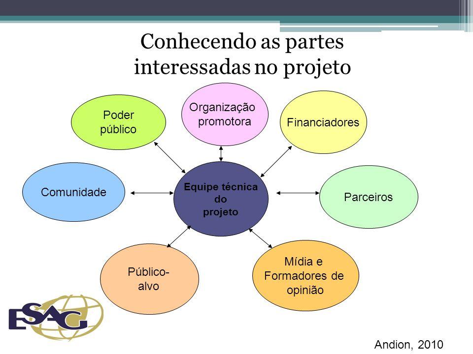 Conhecendo as partes interessadas no projeto Equipe técnica do projeto Organização promotora Financiadores Parceiros Mídia e Formadores de opinião Público- alvo Comunidade Poder público Andion, 2010