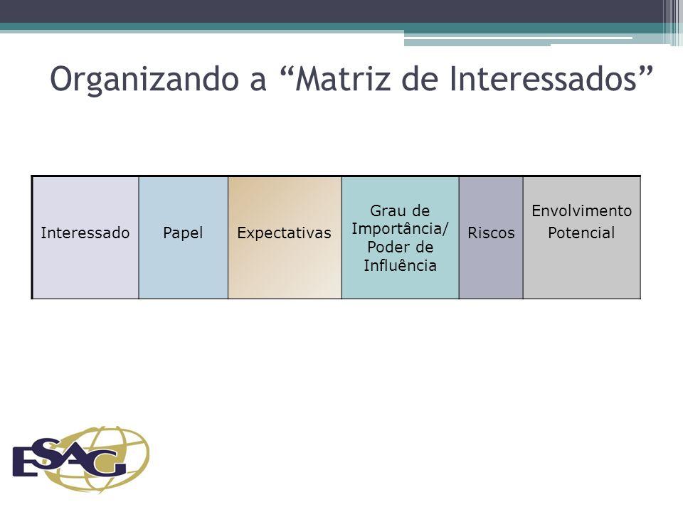 Organizando a Matriz de Interessados InteressadoPapelExpectativas Grau de Importância/ Poder de Influência Riscos Envolvimento Potencial