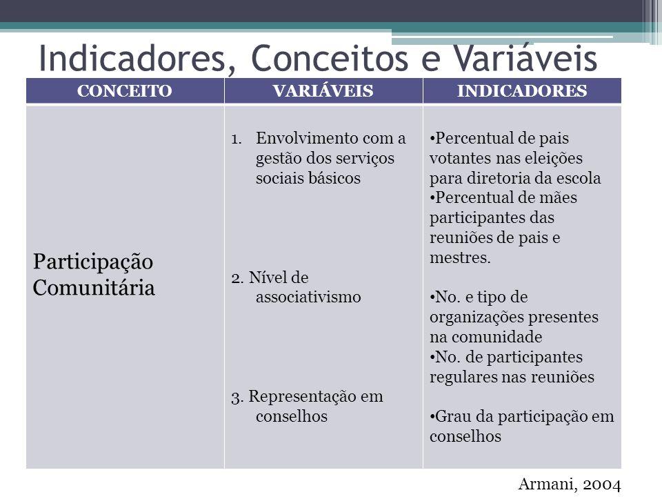 Indicadores, Conceitos e Variáveis CONCEITOVARIÁVEISINDICADORES Participação Comunitária 1.Envolvimento com a gestão dos serviços sociais básicos 2.