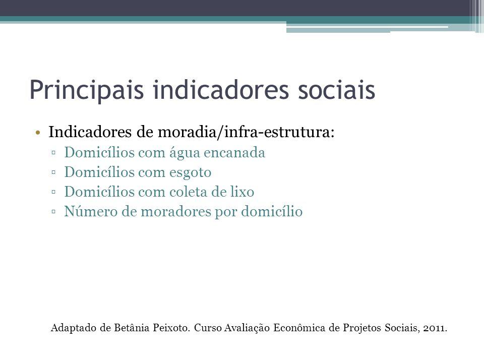 Principais indicadores sociais Indicadores de moradia/infra-estrutura: Domicílios com água encanada Domicílios com esgoto Domicílios com coleta de lixo Número de moradores por domicílio Adaptado de Betânia Peixoto.