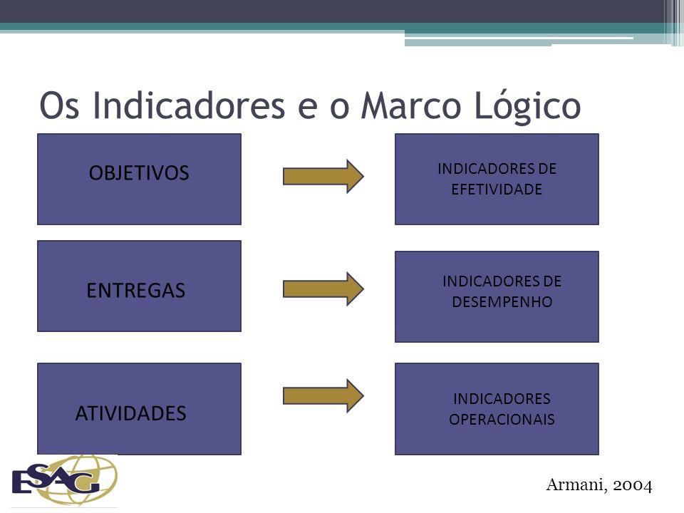 Os Indicadores e o Marco Lógico OBJETIVOS ENTREGAS ATIVIDADES INDICADORES OPERACIONAIS INDICADORES DE DESEMPENHO INDICADORES DE EFETIVIDADE Armani, 2004