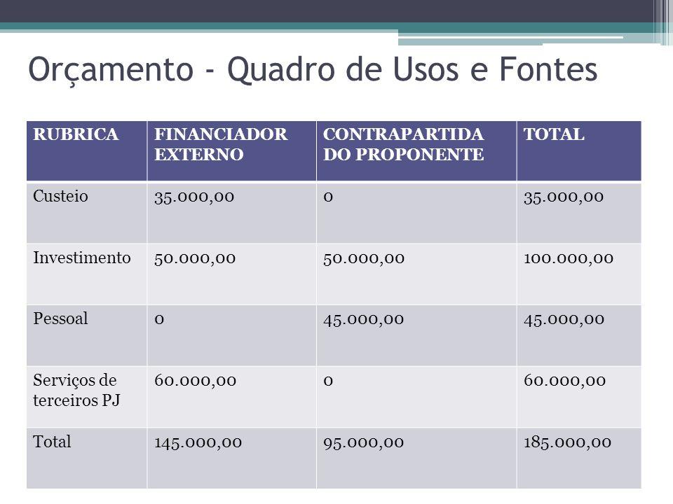 Orçamento - Quadro de Usos e Fontes RUBRICAFINANCIADOR EXTERNO CONTRAPARTIDA DO PROPONENTE TOTAL Custeio35.000,000 Investimento50.000,00 100.000,00 Pessoal045.000,00 Serviços de terceiros PJ 60.000,000 Total145.000,0095.000,00185.000,00