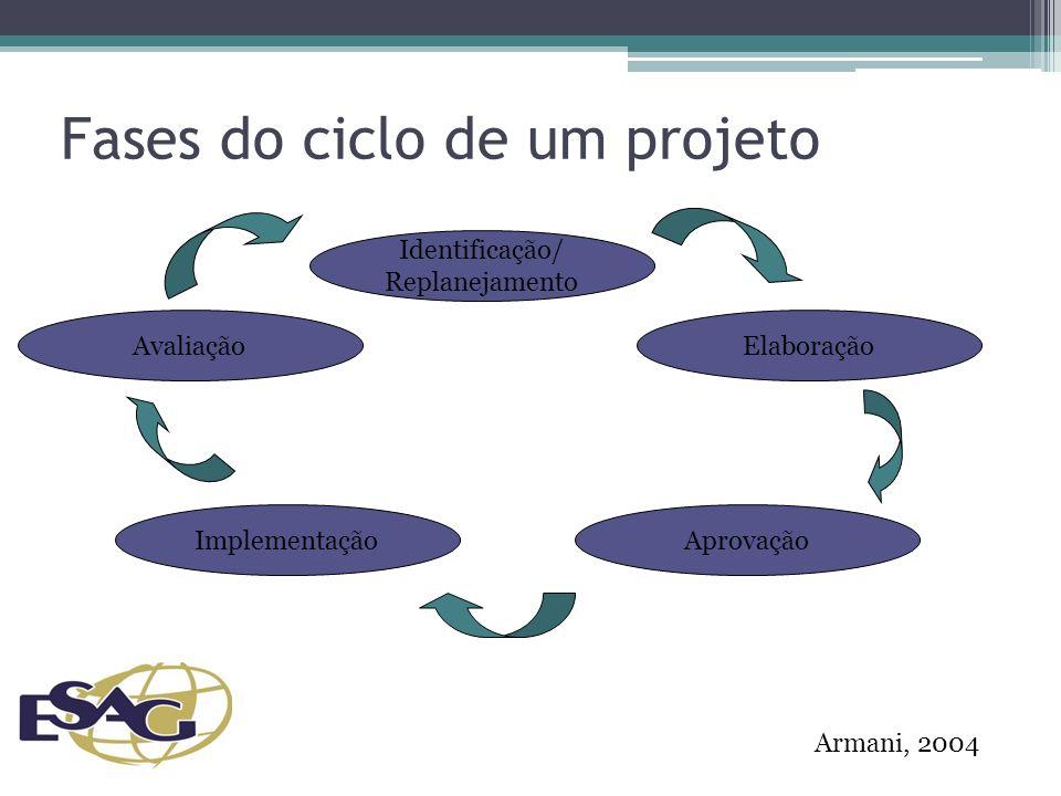 Fases do ciclo de um projeto Identificação/ Replanejamento Elaboração AprovaçãoImplementação Avaliação Armani, 2004