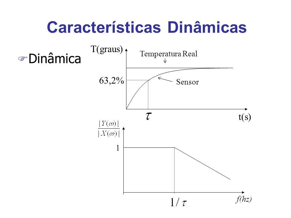 Características Dinâmicas F Dinâmica t(s) T(graus) Sensor Temperatura Real 63,2% f(hz) 1