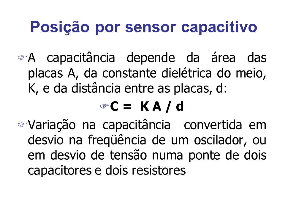 Posição por sensor capacitivo F A capacitância depende da área das placas A, da constante dielétrica do meio, K, e da distância entre as placas, d: F C = K A / d F Variação na capacitância convertida em desvio na freqüência de um oscilador, ou em desvio de tensão numa ponte de dois capacitores e dois resistores