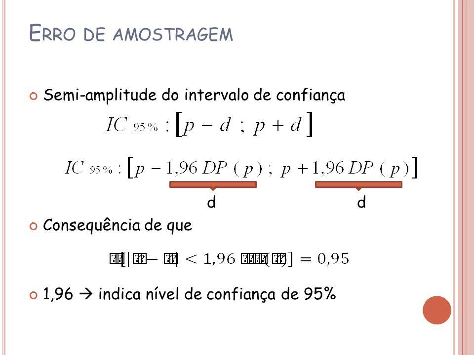 E RRO DE AMOSTRAGEM Semi-amplitude do intervalo de confiança d d Consequência de que 1,96 indica nível de confiança de 95%