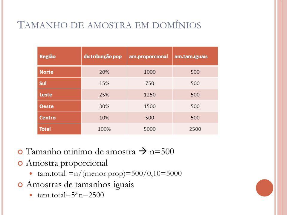 T AMANHO DE AMOSTRA EM DOMÍNIOS Tamanho mínimo de amostra n=500 Amostra proporcional tam.total =n/(menor prop)=500/0,10=5000 Amostras de tamanhos iguais tam.total=5*n=2500 Regiãodistribuição popam.proporcionalam.tam.iguais Norte20%1000500 Sul15%750500 Leste25%1250500 Oeste30%1500500 Centro10%500 Total100%50002500
