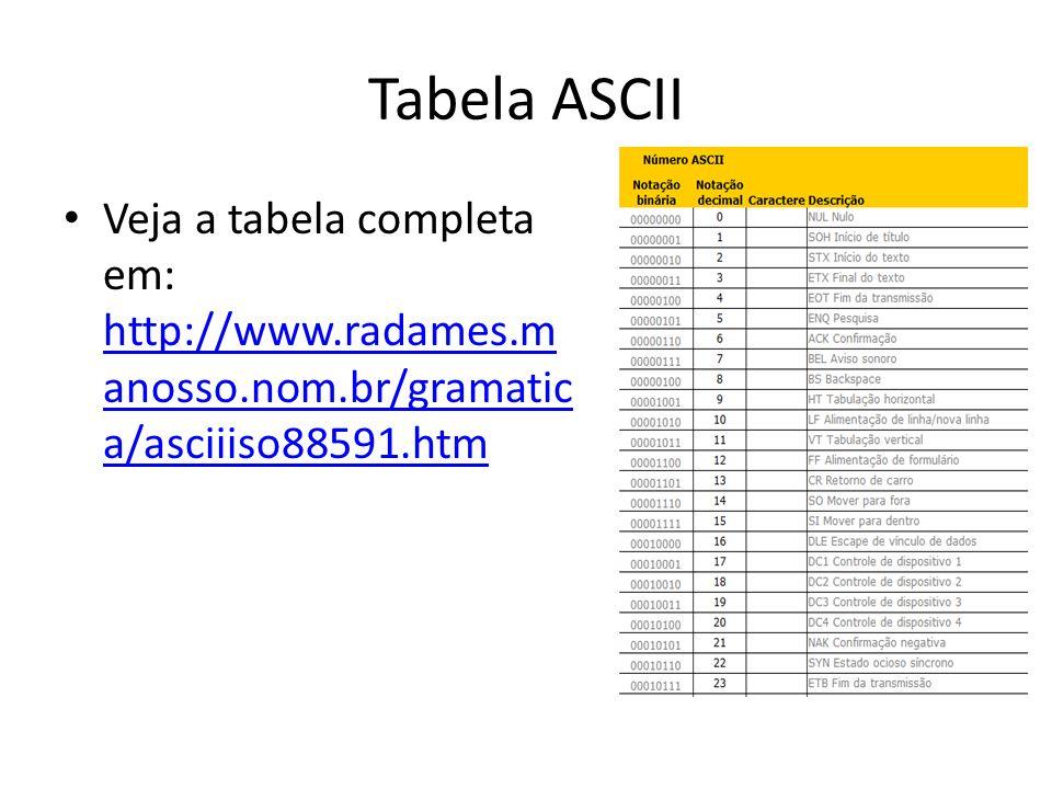 Tabela ASCII Veja a tabela completa em: http://www.radames.m anosso.nom.br/gramatic a/asciiiso88591.htm http://www.radames.m anosso.nom.br/gramatic a/