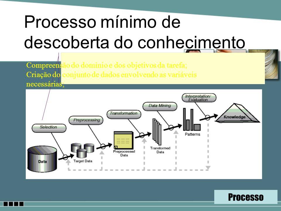 Processo mínimo de descoberta do conhecimento Compreensão do domínio e dos objetivos da tarefa; Criação do conjunto de dados envolvendo as variáveis n