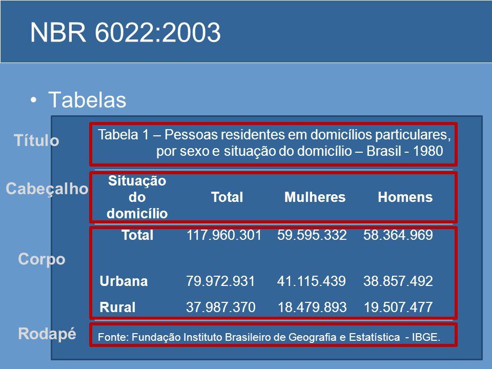 Tabelas –As tabelas apresentam informações tratadas estatisticamente, conforme IBGE (1993). NBR 6022:2003 Corpo Cabeçalho Título Rodapé Situação do do