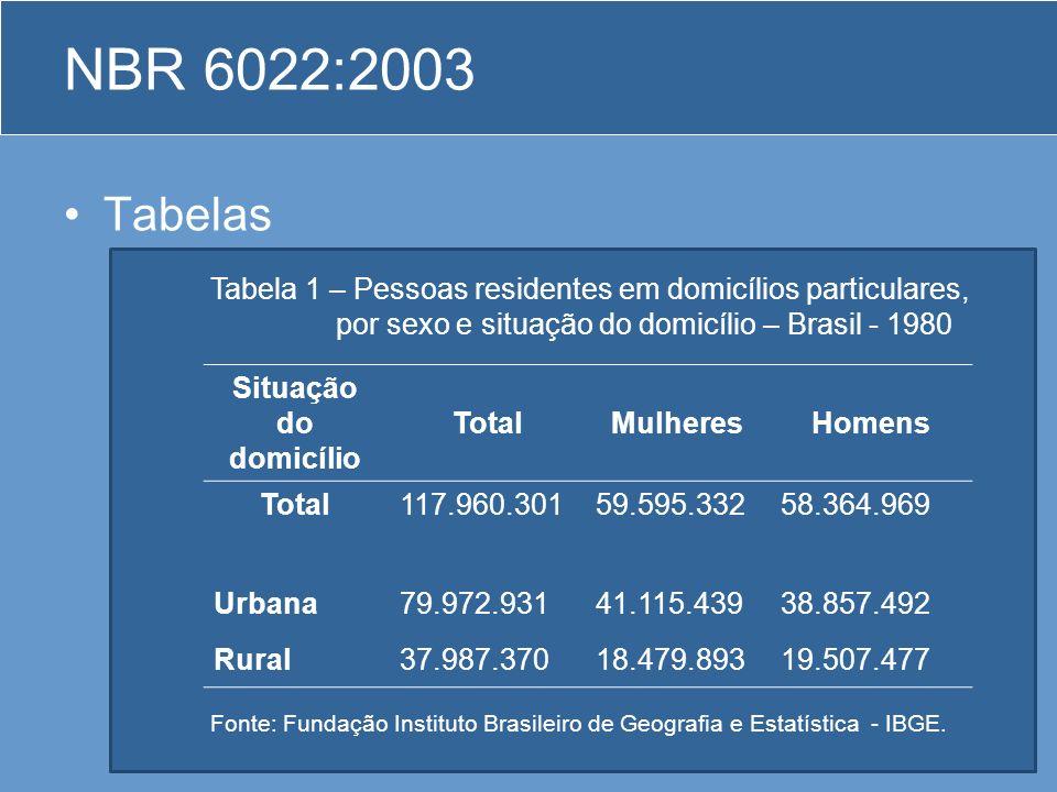Tabelas –As tabelas apresentam informações tratadas estatisticamente, conforme IBGE (1993). NBR 6022:2003 Situação do domicílio TotalMulheresHomens To