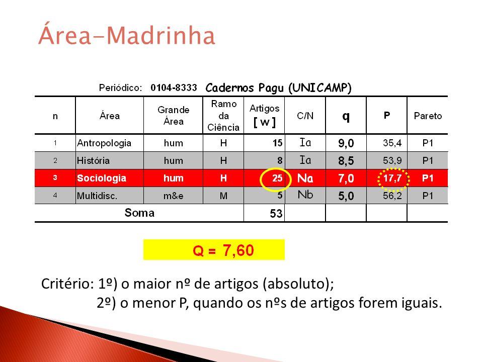 Área-Madrinha Critério: 1º) o maior nº de artigos (absoluto); 2º) o menor P, quando os nºs de artigos forem iguais.