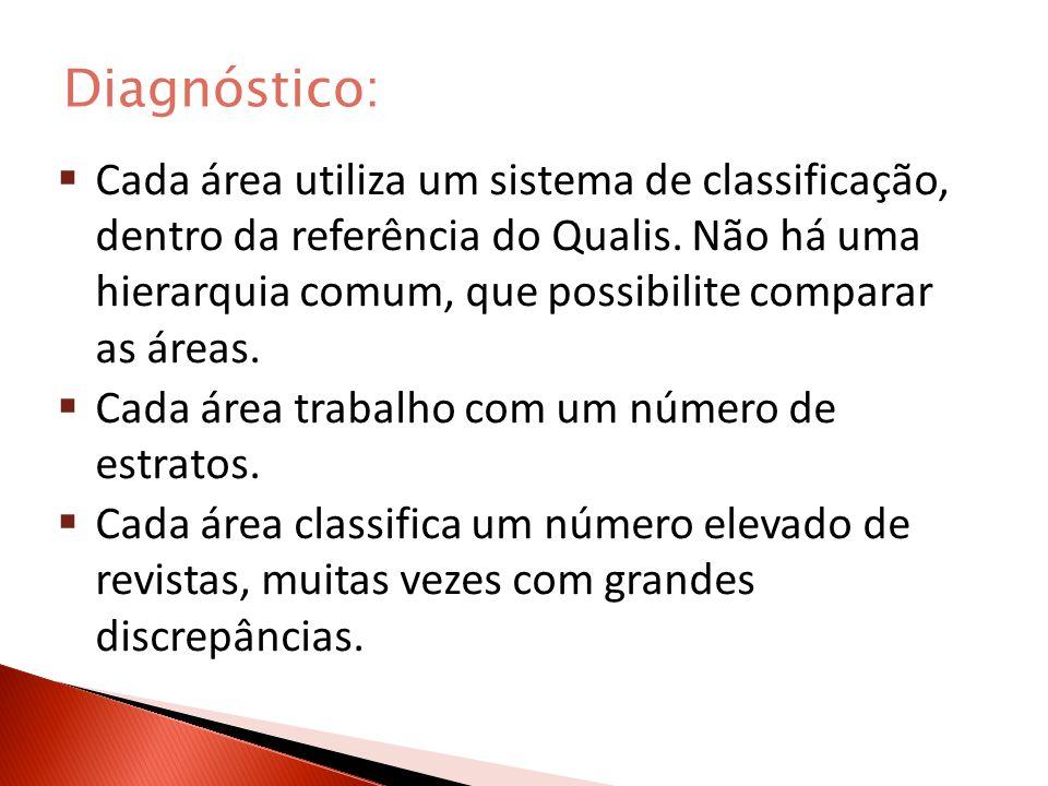 Diagnóstico: Cada área utiliza um sistema de classificação, dentro da referência do Qualis.