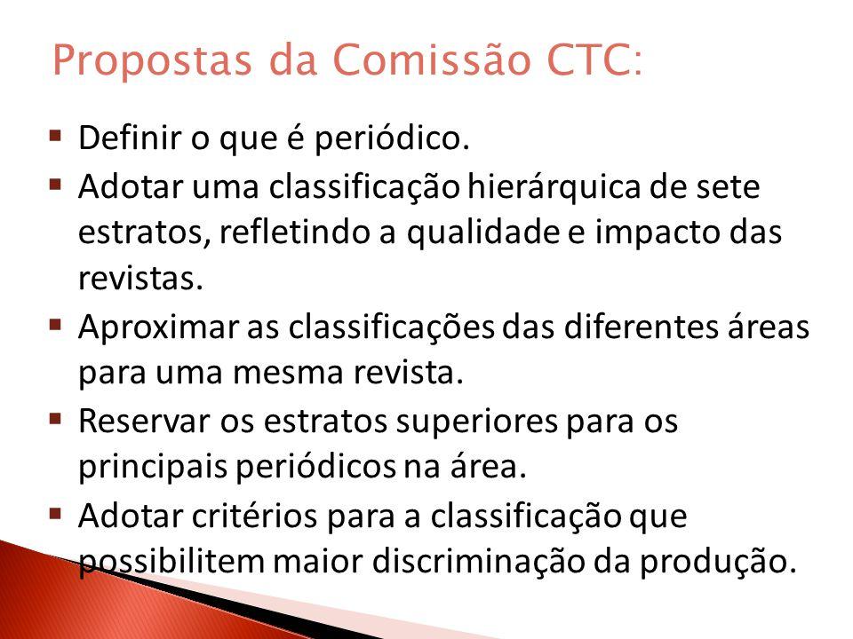 Decisões do CTC: 5) cada área deve definir o que é periódico.