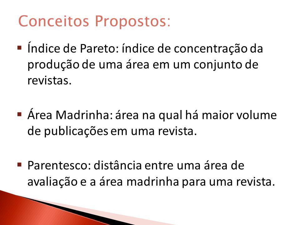Conceitos Propostos: Índice de Pareto: índice de concentração da produção de uma área em um conjunto de revistas.