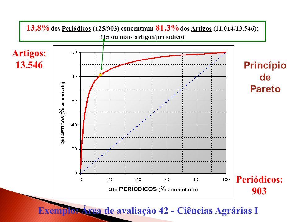 Periódicos: 903 Artigos: 13.546 13,8% dos Periódicos (125/903) concentram 81,3% dos Artigos (11.014/13.546); (15 ou mais artigos/periódico) Princípio de Pareto Exemplo: Área de avaliação 42 - Ciências Agrárias I