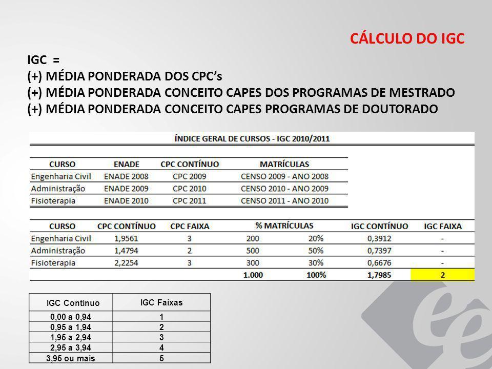 CÁLCULO DO IGC IGC ContínuoIGC Faixas 0,00 a 0,941 0,95 a 1,942 1,95 a 2,943 2,95 a 3,944 3,95 ou mais5 IGC = (+) MÉDIA PONDERADA DOS CPCs (+) MÉDIA PONDERADA CONCEITO CAPES DOS PROGRAMAS DE MESTRADO (+) MÉDIA PONDERADA CONCEITO CAPES PROGRAMAS DE DOUTORADO