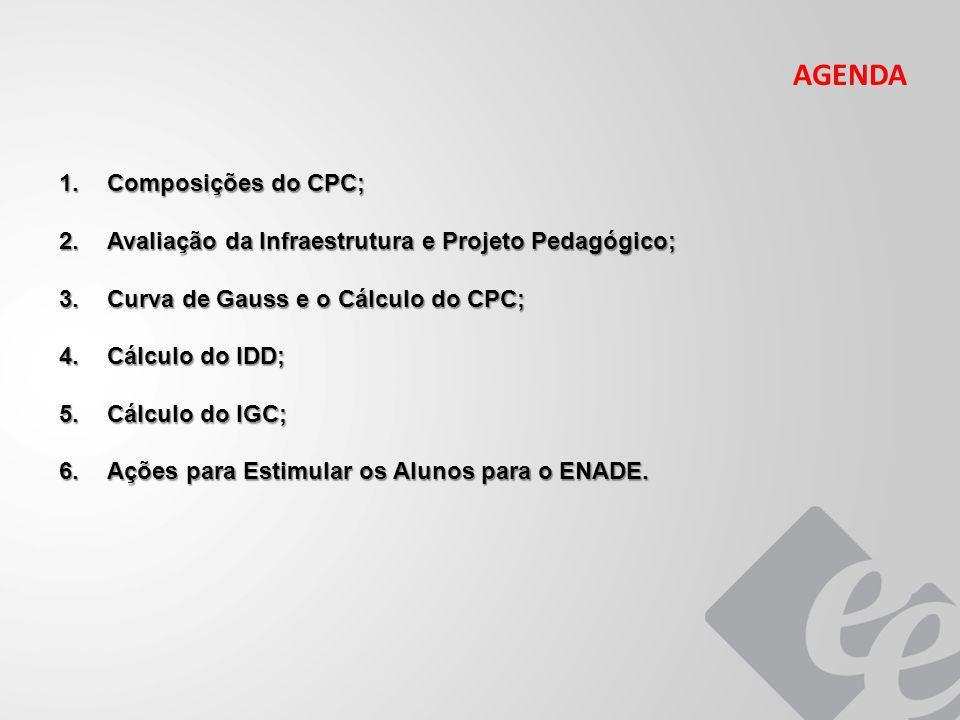 AGENDA 1.Composições do CPC; 2.Avaliação da Infraestrutura e Projeto Pedagógico; 3.Curva de Gauss e o Cálculo do CPC; 4.Cálculo do IDD; 5.Cálculo do I
