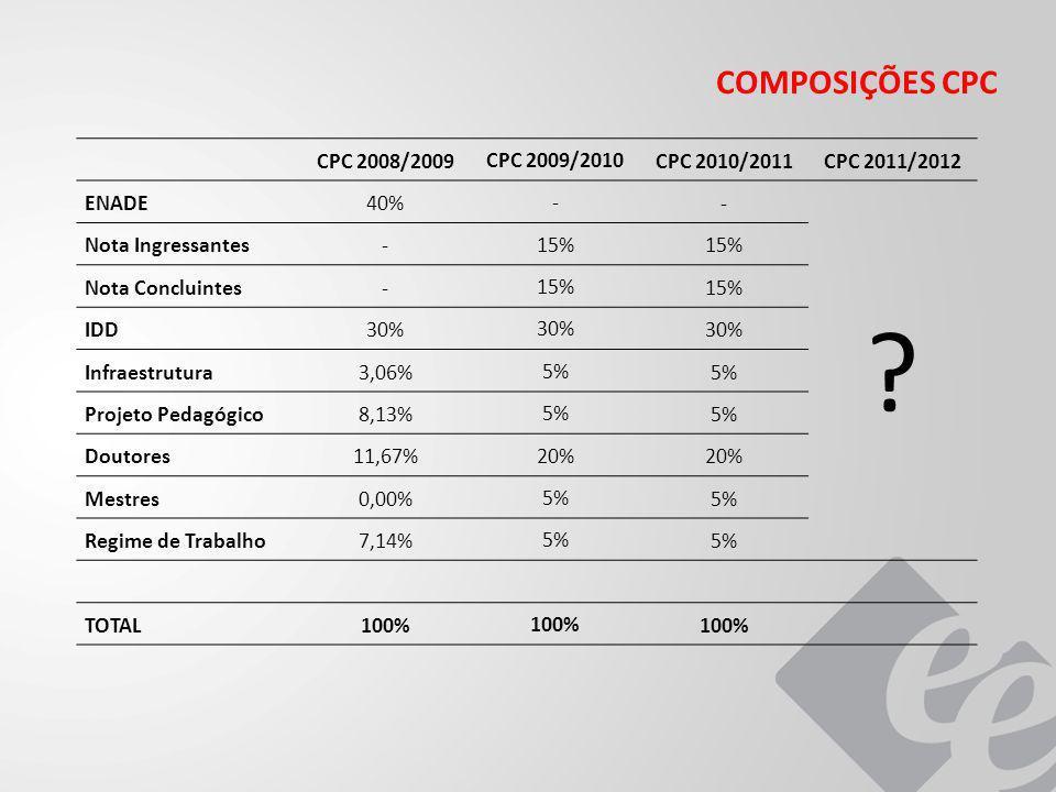 COMPOSIÇÕES CPC CPC 2008/2009 CPC 2009/2010 CPC 2010/2011CPC 2011/2012 ENADE40% - - ? Nota Ingressantes- 15% Nota Concluintes- 15% IDD30% Infraestrutu