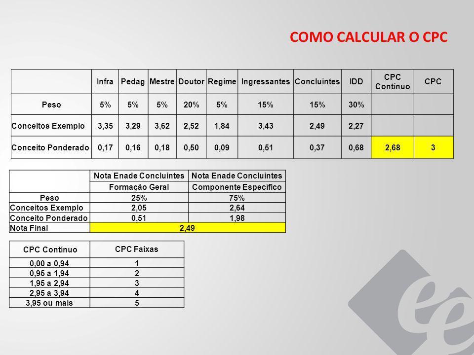 COMO CALCULAR O CPC InfraPedagMestreDoutorRegimeIngressantesConcluintesIDD CPC Contínuo CPC Peso5% 20%5%15% 30% Conceitos Exemplo3,353,293,622,521,843,432,492,27 Conceito Ponderado0,170,160,180,500,090,510,370,682,683 Nota Enade Concluintes Formação GeralComponente Específico Peso25%75% Conceitos Exemplo2,052,64 Conceito Ponderado0,511,98 Nota Final2,49 CPC ContínuoCPC Faixas 0,00 a 0,941 0,95 a 1,942 1,95 a 2,943 2,95 a 3,944 3,95 ou mais5