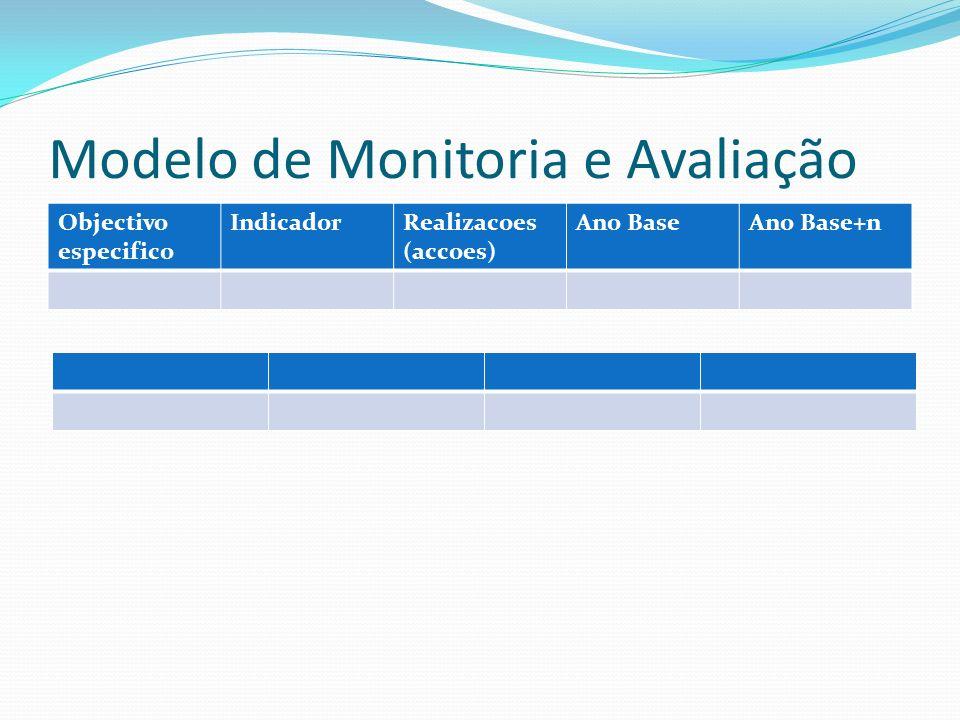 Modelo de Monitoria e Avaliação Objectivo especifico IndicadorRealizacoes (accoes) Ano BaseAno Base+n