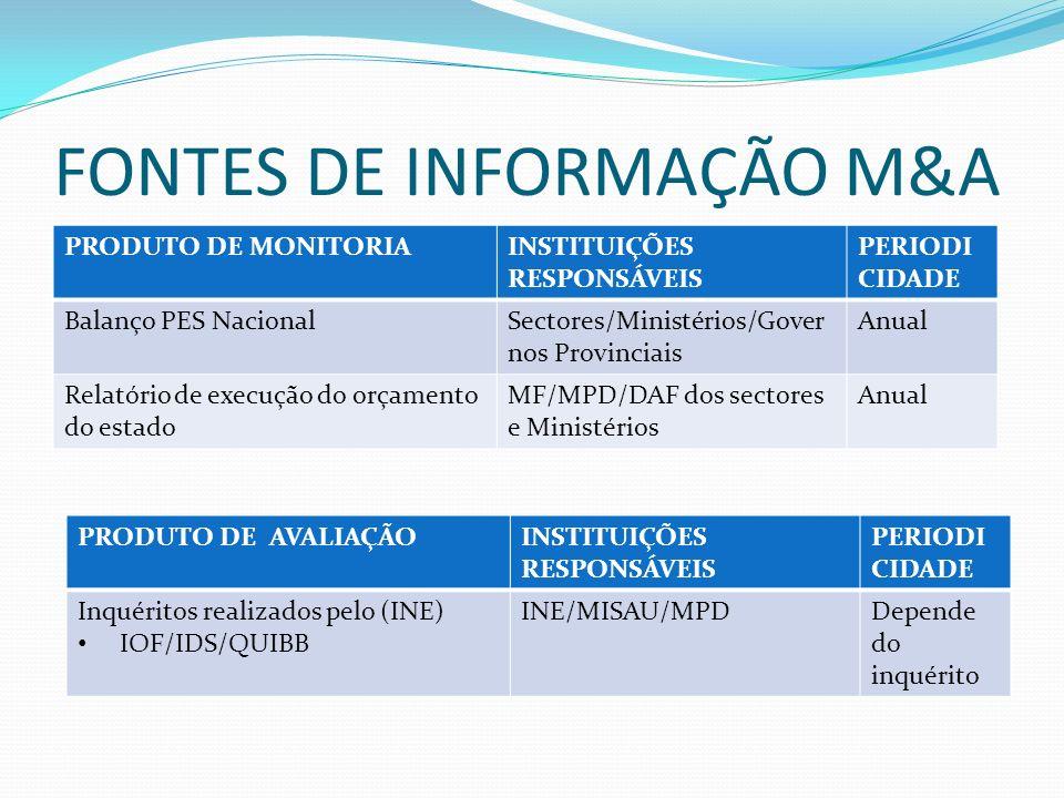 FONTES DE INFORMAÇÃO M&A PRODUTO DE MONITORIAINSTITUIÇÕES RESPONSÁVEIS PERIODI CIDADE Balanço PES NacionalSectores/Ministérios/Gover nos Provinciais Anual Relatório de execução do orçamento do estado MF/MPD/DAF dos sectores e Ministérios Anual PRODUTO DE AVALIAÇÃOINSTITUIÇÕES RESPONSÁVEIS PERIODI CIDADE Inquéritos realizados pelo (INE) IOF/IDS/QUIBB INE/MISAU/MPDDepende do inquérito