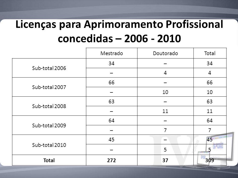 Licenças para Aprimoramento Profissional concedidas – 2006 - 2010 MestradoDoutoradoTotal Sub-total 2006 3434 44 Sub-total 2007 6666 10 Sub-total 2008 6363 11 Sub-total 2009 6464 77 Sub-total 2010 4545 55 Total27237309