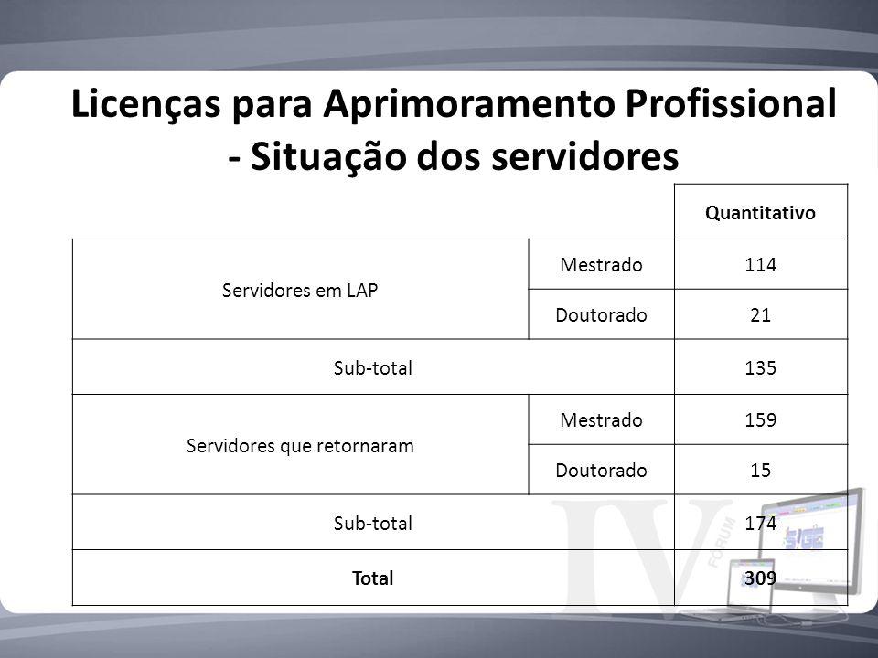 Licenças para Aprimoramento Profissional - Situação dos servidores Quantitativo Servidores em LAP Mestrado114 Doutorado21 Sub-total135 Servidores que retornaram Mestrado159 Doutorado15 Sub-total174 Total309