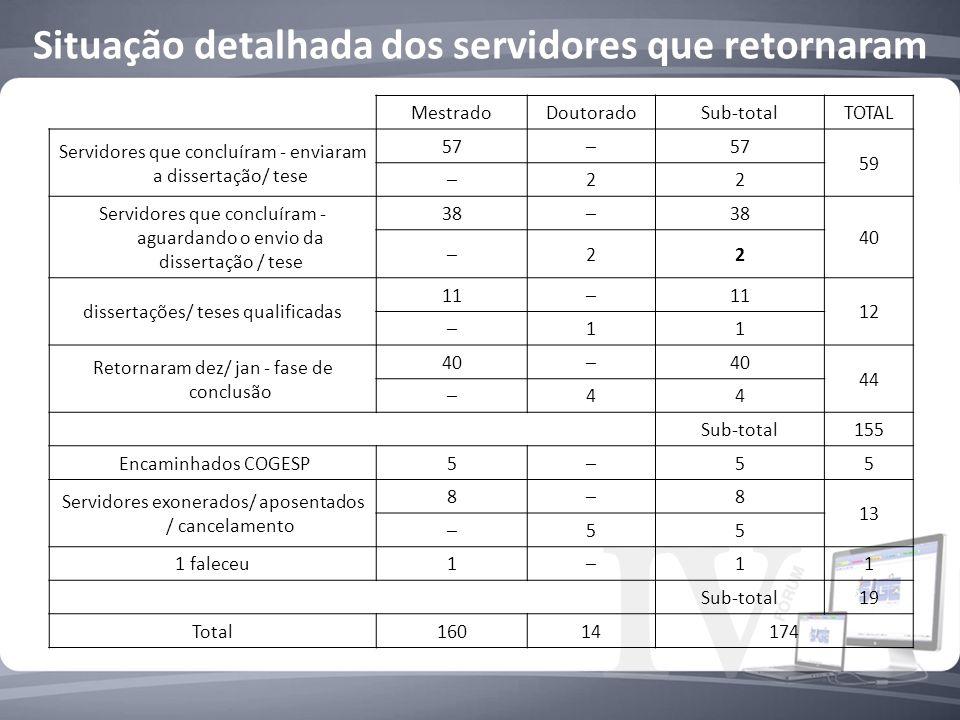 Situação detalhada dos servidores que retornaram MestradoDoutoradoSub-totalTOTAL Servidores que concluíram - enviaram a dissertação/ tese 5757 59 22 Servidores que concluíram - aguardando o envio da dissertação / tese 3838 40 22 dissertações/ teses qualificadas 1111 12 11 Retornaram dez/ jan - fase de conclusão 4040 44 44 Sub-total155 Encaminhados COGESP555 Servidores exonerados/ aposentados / cancelamento 88 13 55 1 faleceu111 Sub-total19 Total16014174