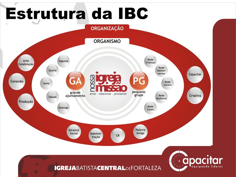 Estrutura da IBC