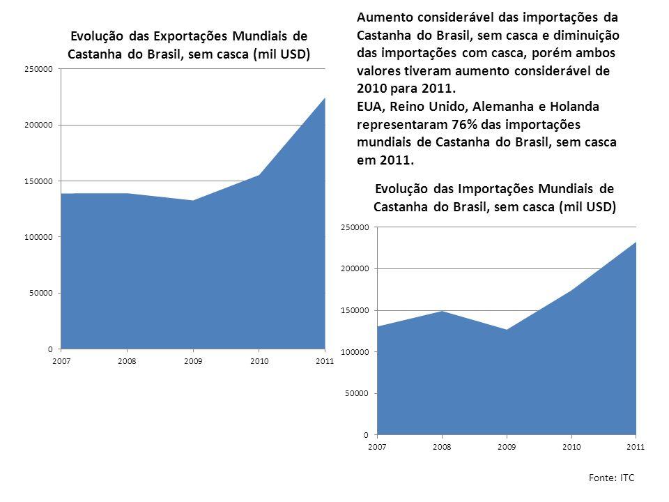 Aumento considerável das importações da Castanha do Brasil, sem casca e diminuição das importações com casca, porém ambos valores tiveram aumento cons