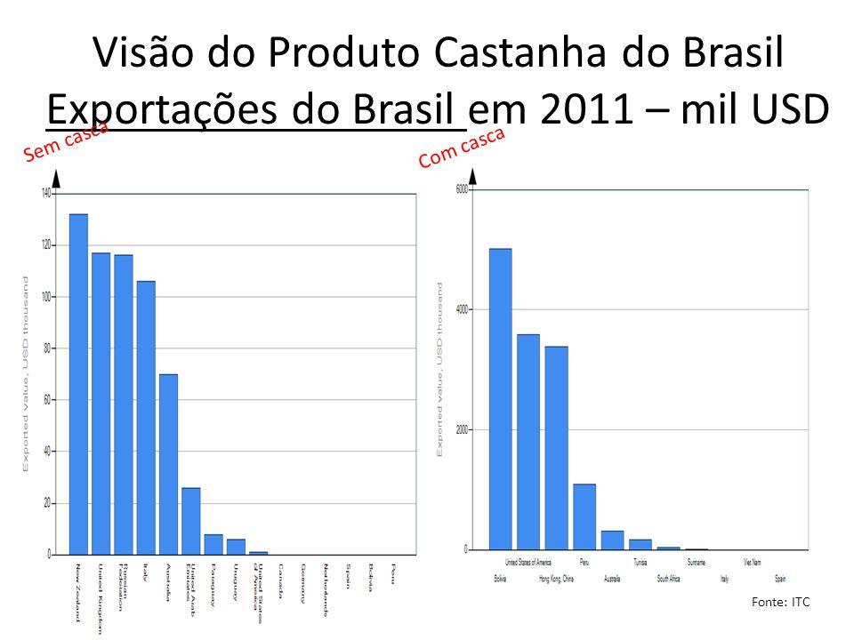 Visão do Produto Castanha do Brasil Exportações do Brasil em 2011 – mil USD Fonte: ITC Sem casca Com casca