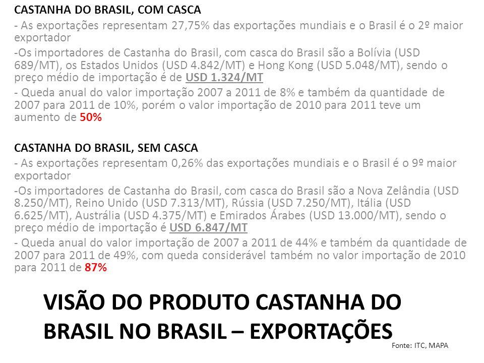 VISÃO DO PRODUTO CASTANHA DO BRASIL NO BRASIL – EXPORTAÇÕES CASTANHA DO BRASIL, COM CASCA - As exportações representam 27,75% das exportações mundiais