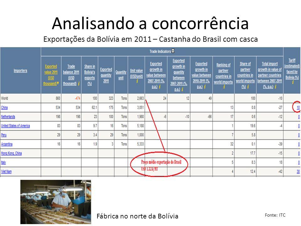 Analisando a concorrência Exportações da Bolívia em 2011 – Castanha do Brasil com casca Fonte: ITC Fábrica no norte da Bolívia